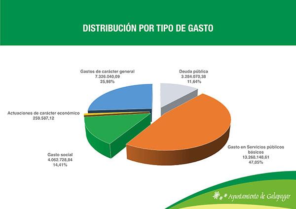 gobierno de Galapagar