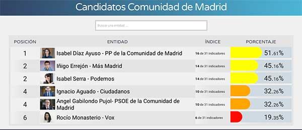 Isabel Díaz Ayuso, la más transparente de los candidatos a la Comunidad de Madrid