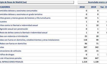 Infracciones penales: bajan un 6,6% en Las Rozas y suben un 30% en Galapagar