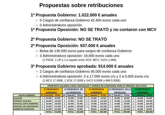 Comunicado de Más Collado Villalba sobre las retribuciones de la Corporación