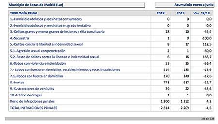 Las Rozas: bajan un 43% los robos de coches - datos del ministerio del interior
