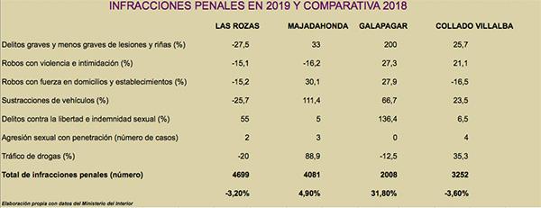 Bajan las infracciones penales en Las Rozas y Collado Villalba y suben en Galapagar y Majadahonda