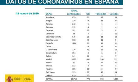 Datos sobre #Coronavirus en España: 13.716 casos y 1.081 curados