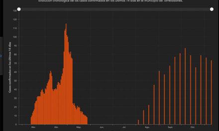 Los datos epidemiológicos de COVID en Torrelodones, recogidos en un panel de monitorización elaborado por Protección Civil