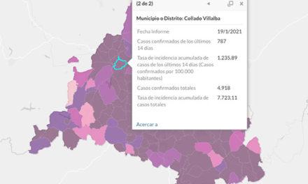 Collado Villalba es el segundo municipio de la región con la incidencia más alta en contagios