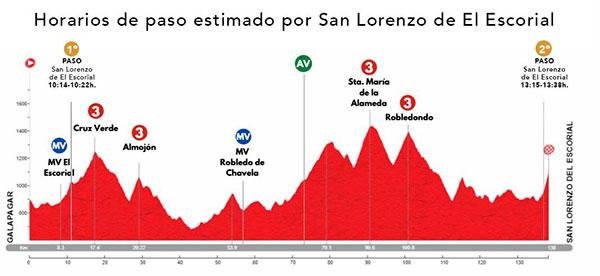 San Lorenzo vuelta ciclista comunidad
