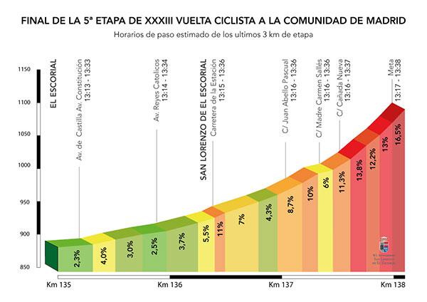 Cortes de tráfico en San Lorenzo por la Vuelta Ciclista a la Comunidad sub-23
